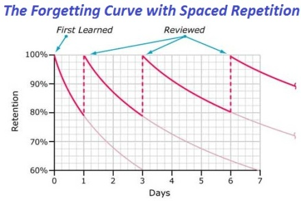 The-Forgetting-Curve-with-Spaced-Repetition.jpg